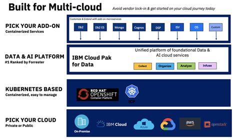 innovation continues  ibm cloud pak  data