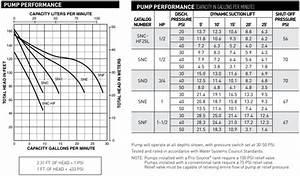 Sta Rite Projet Sn Series Shallow Well Jet Pump Performance