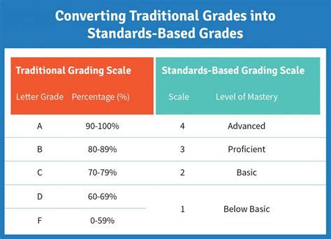 standards based grading      schoology