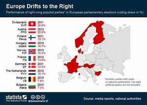 Chart: Europe Drifts to the Right | Statista