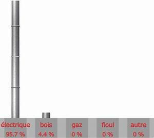 Chauffage Eco Electrique Rothelec Prix : chauffage sondages temp rature maison pompe chaleur prix ~ Zukunftsfamilie.com Idées de Décoration