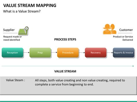 Value Mapping Template Powerpoint by Value Mapping Powerpoint Template Sketchbubble