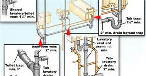 Basement Bathroom Vent Pipe by Types Of Pvc Corner Fittings Ehow Uk