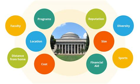 How Do I Know If A College Is A Good Fit? Musical Notes In Word Narrative Essay Samples For College Natural Ways To Stay Awake Name And Phone Number Template Network Engineer Resume Doc New Brunswick Health Science Technology High Descriptive Examples National Association Of Writers