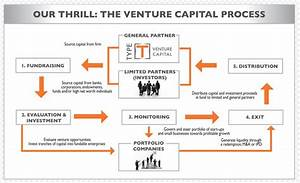 What Is Venture Capital  U2013 Definition  Flow Chart Overview