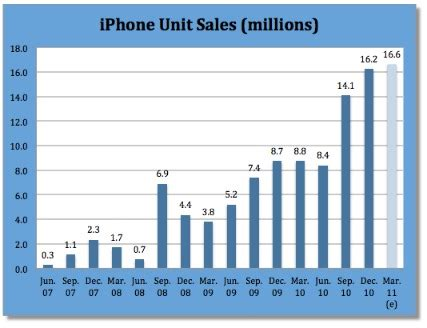 how many iphones been sold iphone sales figures the years iphone sales