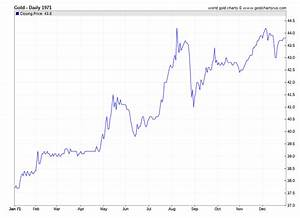 Silver Live Chart Investing Gold Prices 1971 Daily Prices Of Gold 1971 Sd Bullion