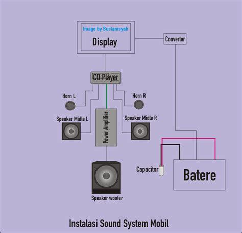 pengadaan dan cara pasang audio mobil sound system