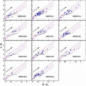 Line Diagram Statistics