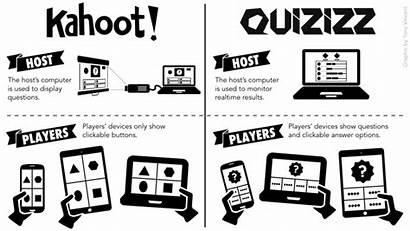 Kahoot Quizizz Quiz Class Games Fortnite Alternative