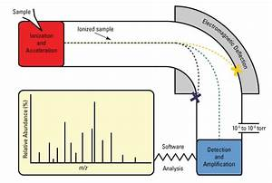 Overview Of Mass Spectrometry
