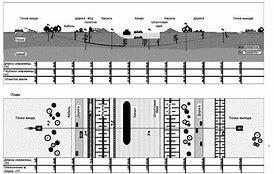 перечень линейных объектов не требующих разрешения на строительство