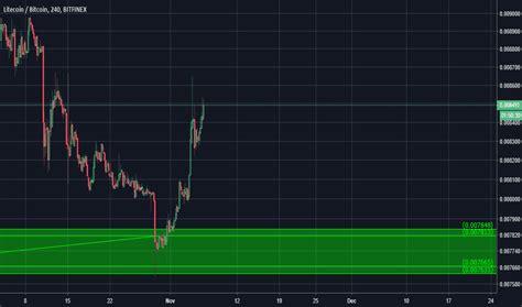 ltcbtc charts  quotes tradingview