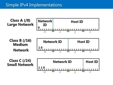 microsoft official  implementing ipv module