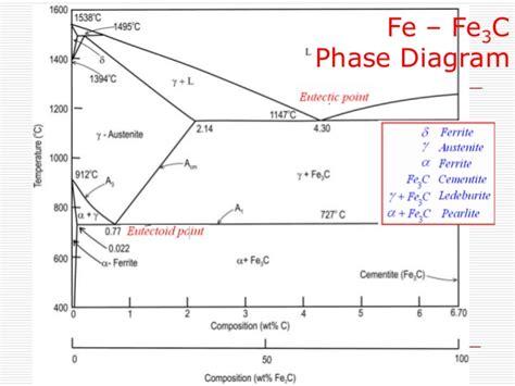 Iron Carbide Phase Diagram by Iron Carbon Phase Diagram