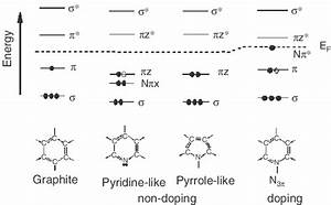 Molecular Orbital Diagrams Showing Electronic States