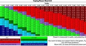 Vaping Power Chart Vape Cheat Sheet 39 S Ohm Chart Vaping