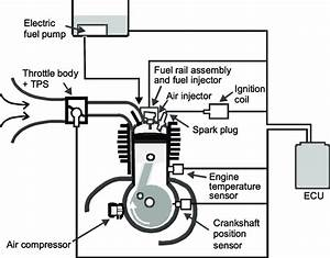 Air Assist Direct Injection Schematic As Applied To A 4