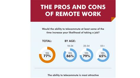 pros and cons of working from home the pros and cons of working from home cpa practice advisor