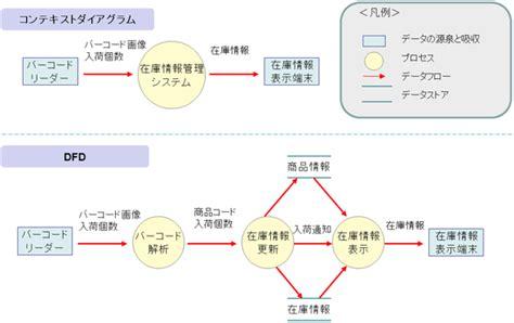 データ フロー ダイアグラム