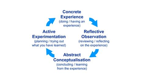 benefits  experiential learning kolbs learning cycle
