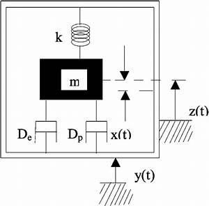 Schematic Diagram Of Electromagnetic Generator