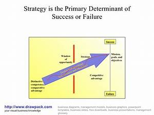 Strategy For Success Or Failure Diagram