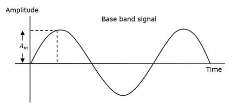Analog Communication Angle Modulation Tutorialspoint