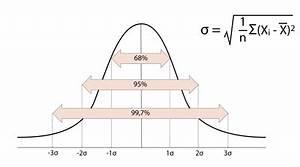 Boxplot Berechnen : standardabweichung mit excel berechnen ~ Themetempest.com Abrechnung