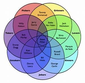 Steve Miller U0026 39 S The Joker Venn Diagram The Poke