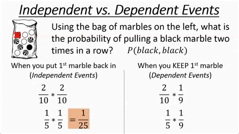 Independent Vs Dependent Events Youtube