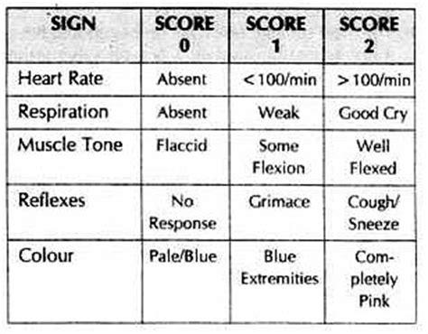 Apgar Scoring Table Mnemonic Medicine Hack