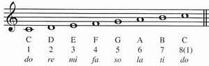 How To Practice Do Re Mi Scales In Singing