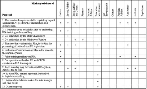 Environmental Aspects Register Template by Aspect And Impact Register Related Keywords Aspect And