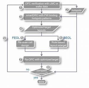Flow Chart For Describing The Design Layout Optimization