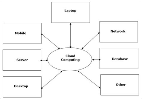 Cloud Computing Overview. Family Divorce Attorney Bundle Cable Internet. Locksmith In Sugar Land Tx Chemistry In Life. Printing Companies In San Antonio. Intrinsic Core Stabilizers Urgent Care 77057. What Happens When You Stop Taking Birth Control. Send A Verizon Text Message From My Computer. Countrywide Insurance Company. What Do Advertising Agencies Do