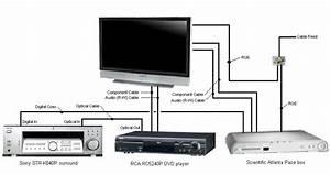 Comcast Dvr Hook Up Diagram