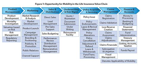 vertical snapshot mobility  insurance tcs perspectives