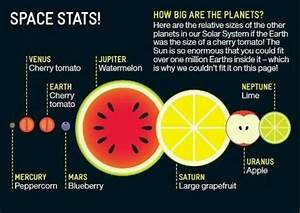 If Earth was the size of a Cherry tomato, how big would ...