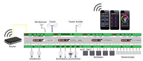 Smart Home Rolladensteuerung by Rolladensteuerung Smart Home Bosch Smart Home