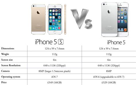iphone 5 vs 5s iphone 5s vs iphone 5 should i upgrade