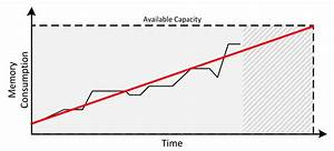 Capacity Management And Planning Strategies In The Cloud
