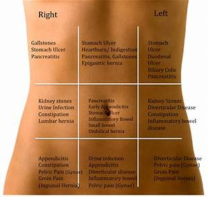 Lower Left Abdominal Pain