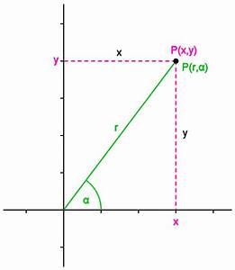Mengenal Koordinat Kartesius Dan Polar Dalam Matematika