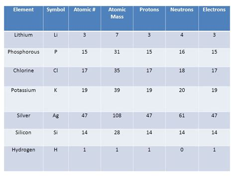What Element Has 16 Protons by Chapter 3 Elements And The Periodic Table Ppt
