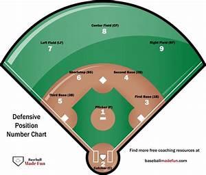 Baseball Lineup Templates