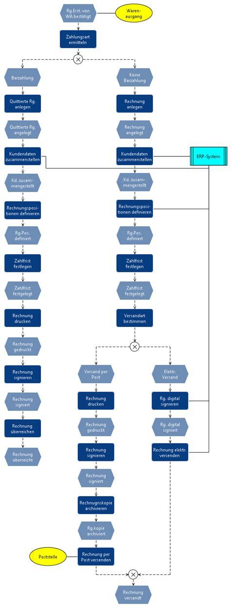 Debitoren Buchhaltung Wirtschaftsinformatik Wiki Kewee