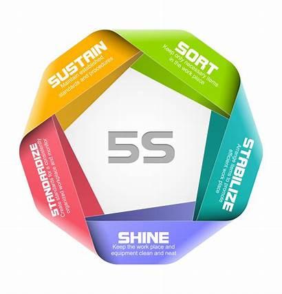 Lean Marketing Strategies Sales Five