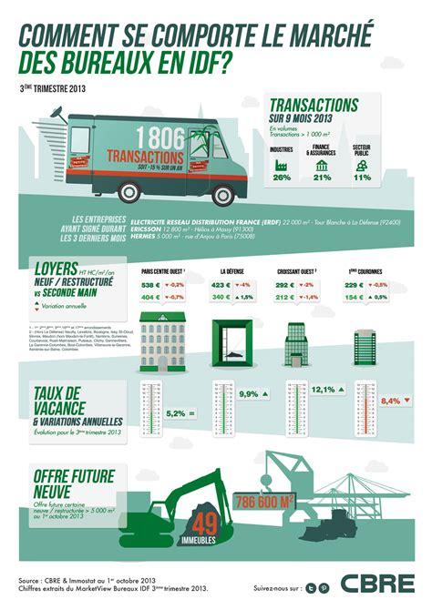 les de bureau infographie le marché des bureaux en idf octobre 2013