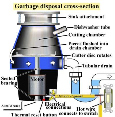 clogged kitchen sink garbage disposal how to unclog kitchen sink disposal wow 8233